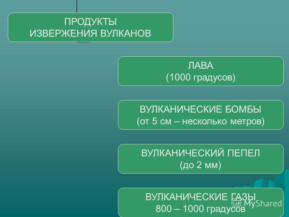 ПРОДУКТЫ ИЗВЕРЖЕНИЯ ВУЛКАНОВ ЛАВА (1000 градусов) ВУЛКАНИЧЕСКИЕ БОМБЫ (от 5 см – несколько метров) ВУЛКАНИЧЕСКИЙ ПЕПЕЛ (до 2 мм) ВУЛКАНИЧЕСКИЕ ГАЗЫ 800 – 1000 градусов