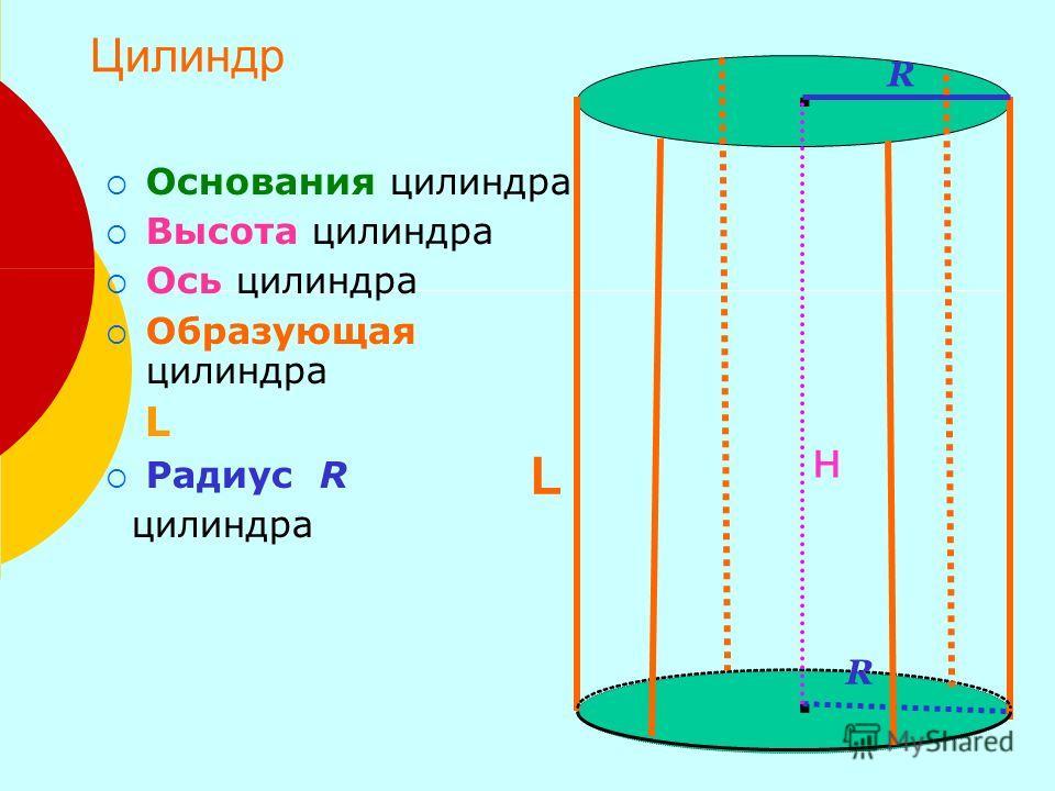 Основания цилиндра Высота цилиндра Ось цилиндра Образующая цилиндра L Радиус R цилиндра.. R R н L Цилиндр