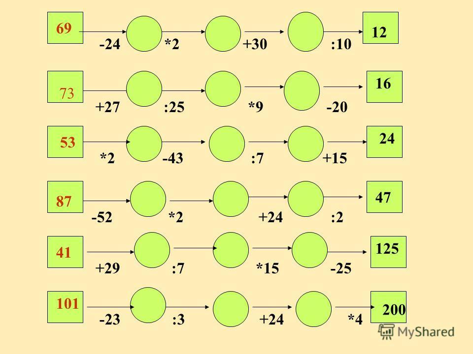 12 -24 *2 +30 :10 69 16 +27 :25 *9 -20 73 24 *2 -43 :7 +15 53 47 -52 *2 +24 :2 87 125 +29 :7 *15 -25 41 200 -23 :3 +24 *4 101