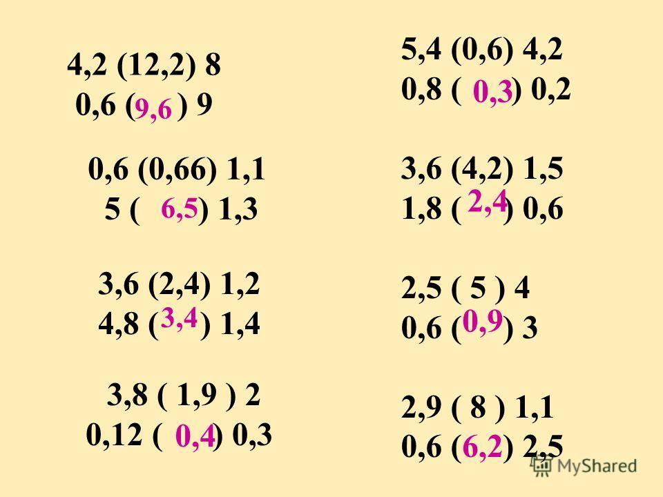 4,2 (12,2) 8 0,6 ( ) 9 0,6 (0,66) 1,1 5 ( ) 1,3 3,6 (2,4) 1,2 4,8 ( ) 1,4 3,8 ( 1,9 ) 2 0,12 ( ) 0,3 5,4 (0,6) 4,2 0,8 ( ) 0,2 3,6 (4,2) 1,5 1,8 ( ) 0,6 2,5 ( 5 ) 4 0,6 ( ) 3 2,9 ( 8 ) 1,1 0,6 ( ) 2,5 9,6 6,5 3,4 0,4 0,3 2,4 0,9 6,2