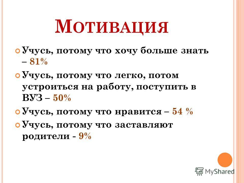 М ОТИВАЦИЯ Учусь, потому что хочу больше знать – 81% Учусь, потому что легко, потом устроиться на работу, поступить в ВУЗ – 50% Учусь, потому что нравится – 54 % Учусь, потому что заставляют родители - 9%