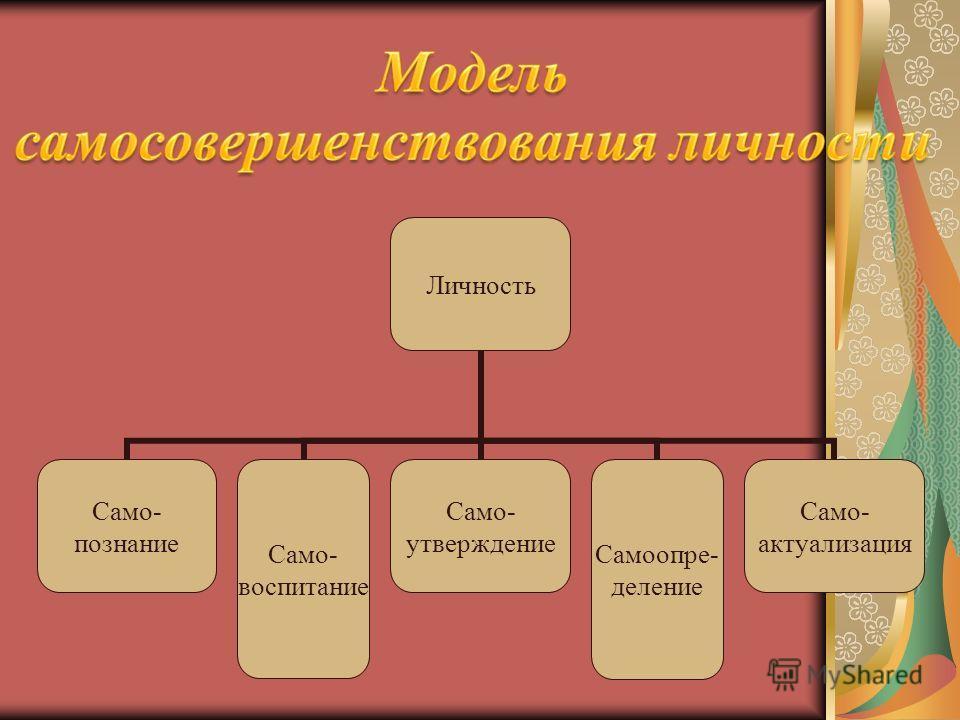Личность Само- познание Само- воспитание Само- утверждение Самоопре- деление Само- актуализация