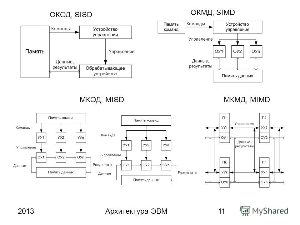 2013Архитектура ЭВМ11 ОКОД, SISD ОКМД, SIMD МКОД, MISDМКМД, MIMD