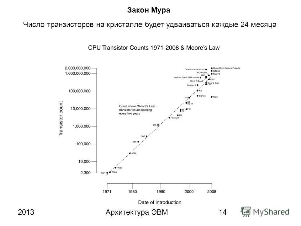 2013Архитектура ЭВМ14 Закон Мура Число транзисторов на кристалле будет удваиваться каждые 24 месяца