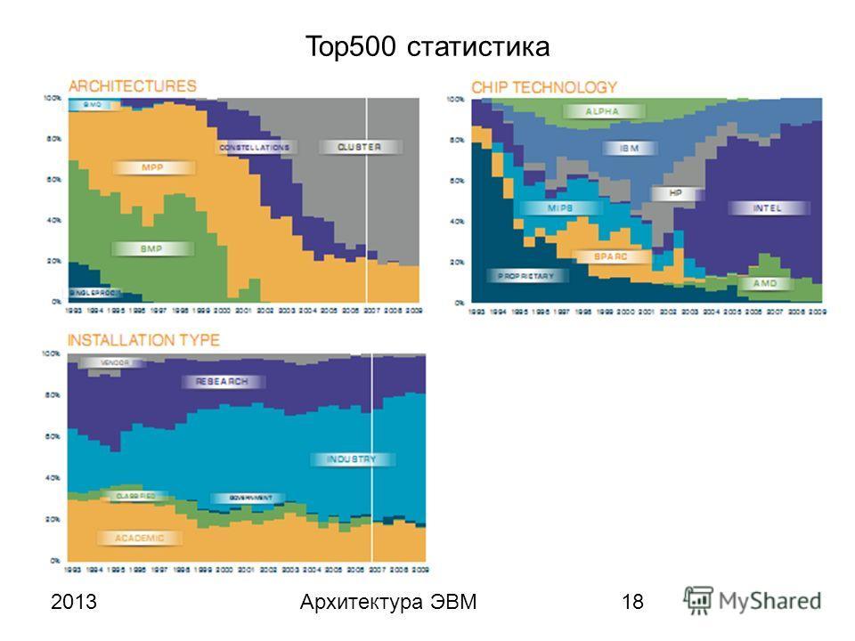 2013Архитектура ЭВМ18 Top500 статистика