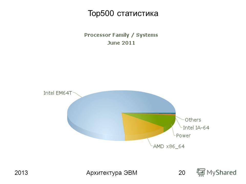 2013Архитектура ЭВМ20 Top500 статистика