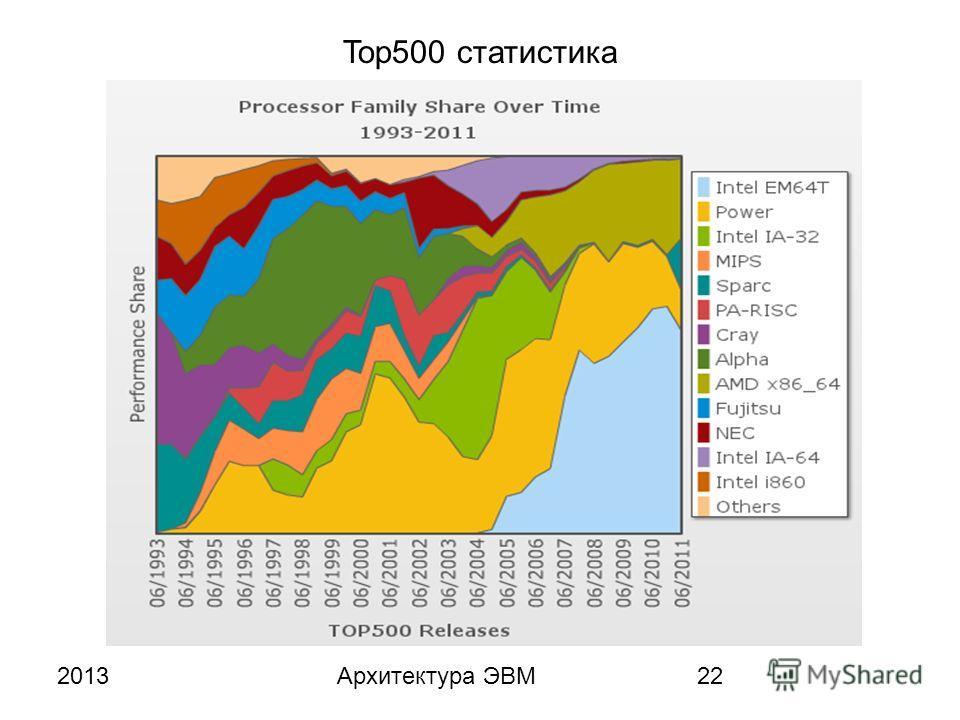 2013Архитектура ЭВМ22 Top500 статистика