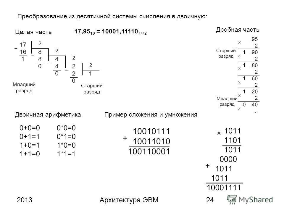 2013Архитектура ЭВМ24 Преобразование из десятичной системы счисления в двоичную: 17,95 10 = 10001,11110… 2 Целая часть Дробная часть Двоичная арифметикаПример сложения и умножения