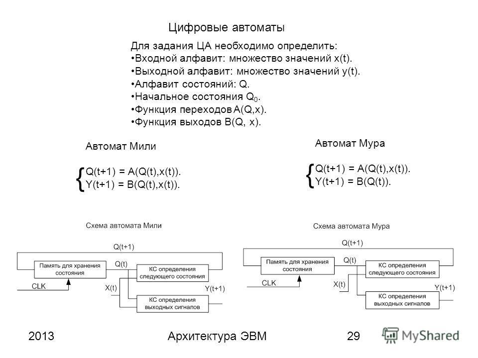 2013Архитектура ЭВМ29 Для задания ЦА необходимо определить: Входной алфавит: множество значений x(t). Выходной алфавит: множество значений y(t). Алфавит состояний: Q. Начальное состояния Q 0. Функция переходов A(Q,x). Функция выходов B(Q, x). Цифровы