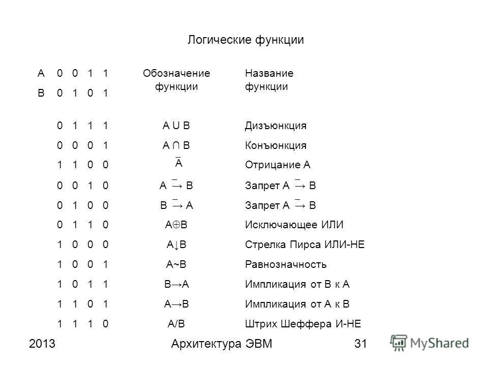 2013Архитектура ЭВМ31 A0011Обозначение функции Название функции B0101 0111A U BДизъюнкция 0001A BКонъюнкция 1100 A Отрицание A 0010 A BЗапрет A B 0100 B AЗапрет A B 0110 A B Исключающее ИЛИ 1000ABСтрелка Пирса ИЛИ-НЕ 1001A~BРавнозначность 1011BABAИмп