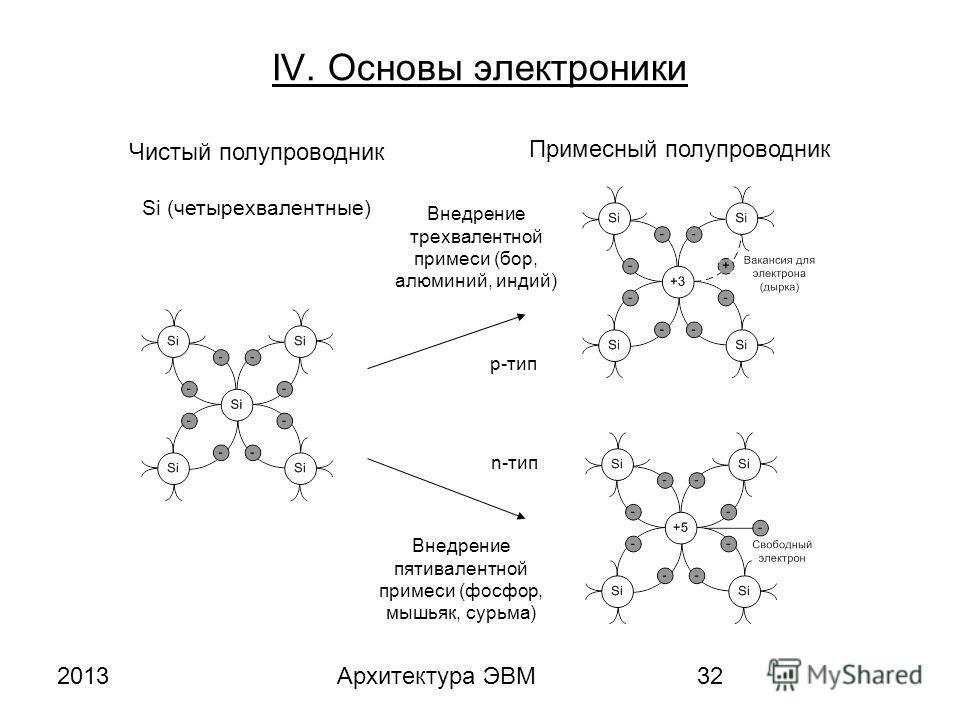 2013Архитектура ЭВМ32 IV. Основы электроники Чистый полупроводник Si (четырехвалентные) Примесный полупроводник Внедрение трехвалентной примеси (бор, алюминий, индий) p-тип Внедрение пятивалентной примеси (фосфор, мышьяк, сурьма) n-тип