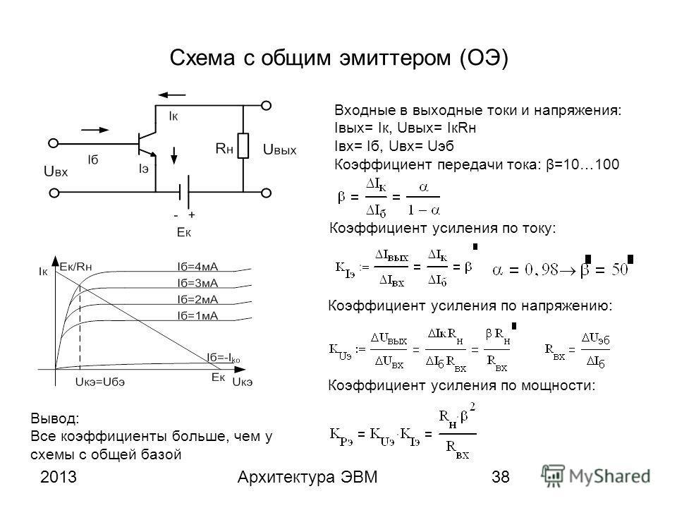 2013Архитектура ЭВМ38 Схема с общим эмиттером (ОЭ) Входные в выходные токи и напряжения: Iвых= Iк, Uвых= IкRн Iвх= Iб, Uвх= Uэб Коэффициент передачи тока: β=10…100 Коэффициент усиления по току: Коэффициент усиления по напряжению: Коэффициент усиления