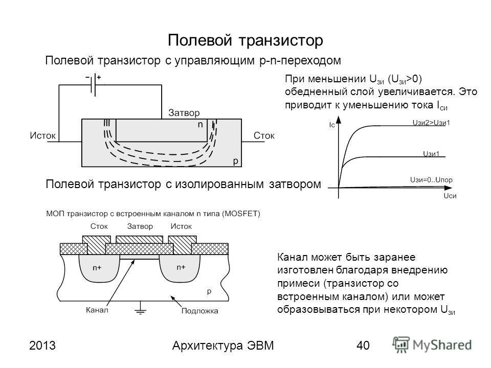 2013Архитектура ЭВМ40 Полевой транзистор При меньшении U зи (U зи >0) обедненный слой увеличивается. Это приводит к уменьшению тока I си Полевой транзистор с управляющим p-n-переходом Полевой транзистор с изолированным затвором Канал может быть заран