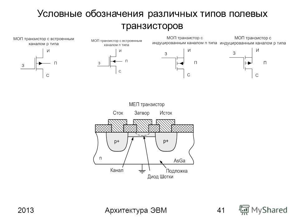 2013Архитектура ЭВМ41 Условные обозначения различных типов полевых транзисторов
