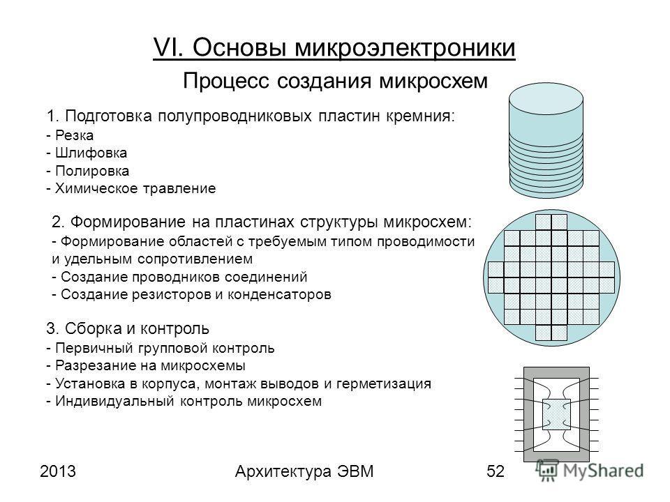 2013Архитектура ЭВМ52 VI. Основы микроэлектроники Процесс создания микросхем 1. Подготовка полупроводниковых пластин кремния: - Резка - Шлифовка - Полировка - Химическое травление 2. Формирование на пластинах структуры микросхем: - Формирование облас