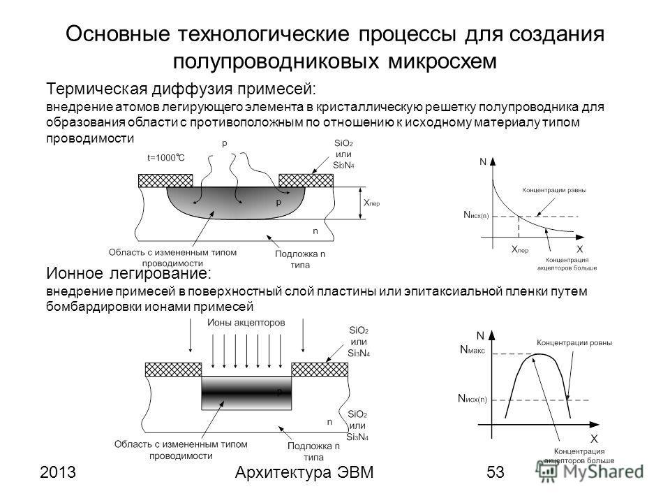 2013Архитектура ЭВМ53 Основные технологические процессы для создания полупроводниковых микросхем Термическая диффузия примесей: внедрение атомов легирующего элемента в кристаллическую решетку полупроводника для образования области с противоположным п
