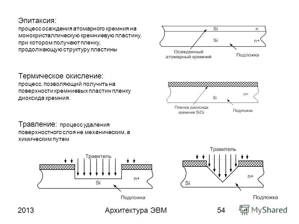2013Архитектура ЭВМ54 Эпитаксия: процесс осаждения атомарного кремния на монокристаллическую кремниевую пластину, при котором получают пленку, продолжающую структуру пластины Термическое окисление: процесс, позволяющий получить на поверхности кремние
