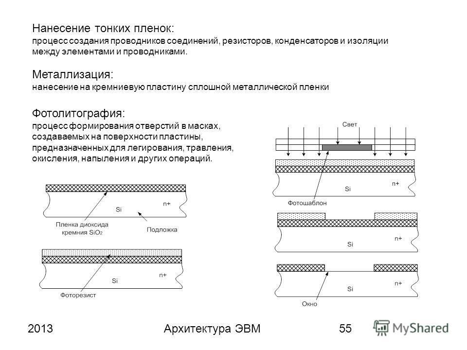 2013Архитектура ЭВМ55 Нанесение тонких пленок: процесс создания проводников соединений, резисторов, конденсаторов и изоляции между элементами и проводниками. Металлизация: нанесение на кремниевую пластину сплошной металлической пленки Фотолитография: