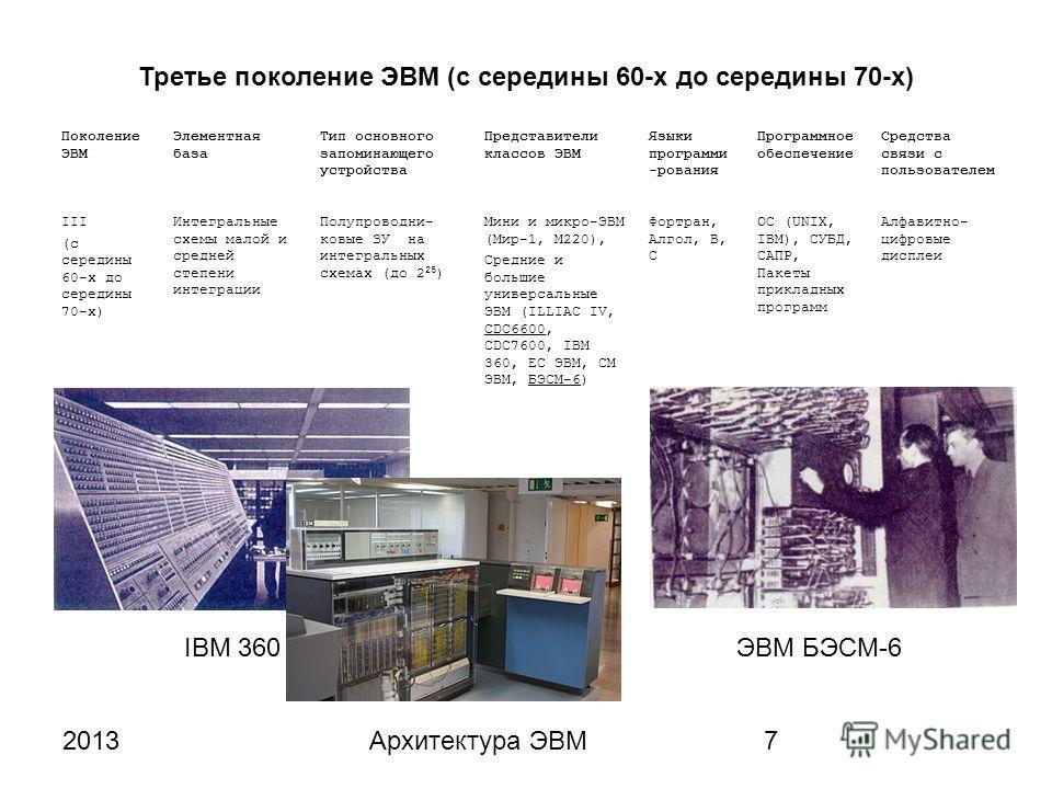 2013Архитектура ЭВМ7 Третье поколение ЭВМ (с середины 60-х до середины 70-х) Поколение ЭВМ Элементная база Тип основного запоминающего устройства Представители классов ЭВМ Языки программи -рования Программное обеспечение Средства связи с пользователе