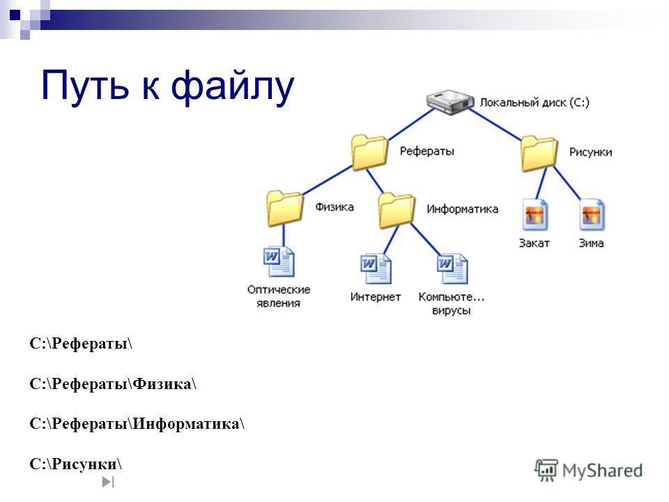 Путь к файлу C:\Рефераты\ C:\Рефераты\Физика\ C:\Рефераты\Информатика\ C:\Рисунки\