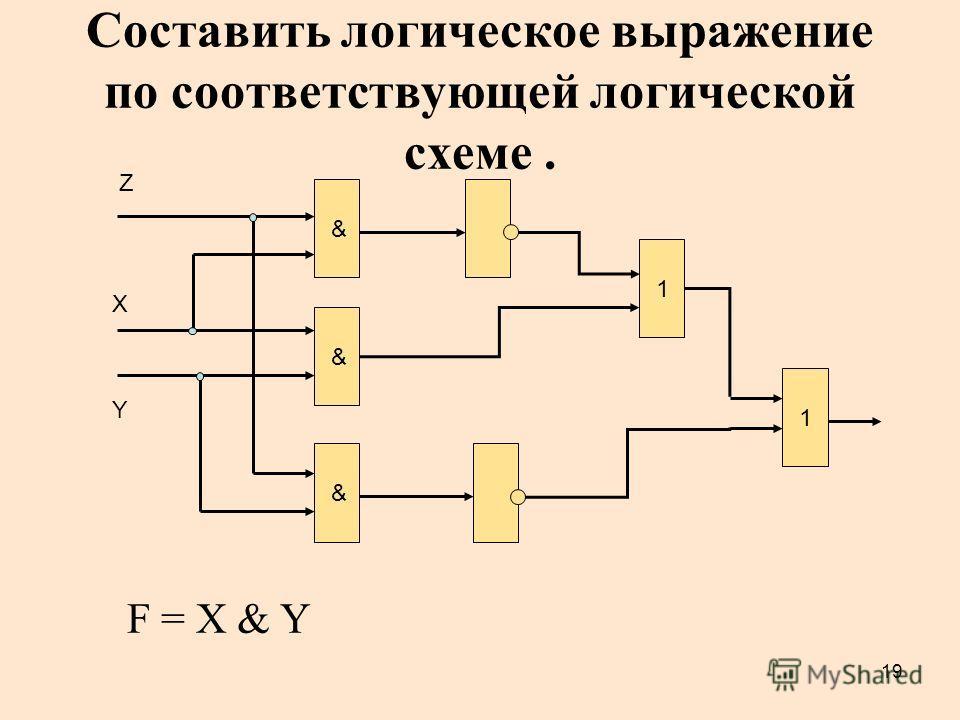 19 Составить логическое выражение по соответствующей логической схеме. & & 1 X Y & Z F = X & Y 1
