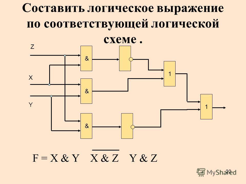 22 Составить логическое выражение по соответствующей логической схеме. & & 1 X Y & Z F = X & Y X & Z Y & Z 1