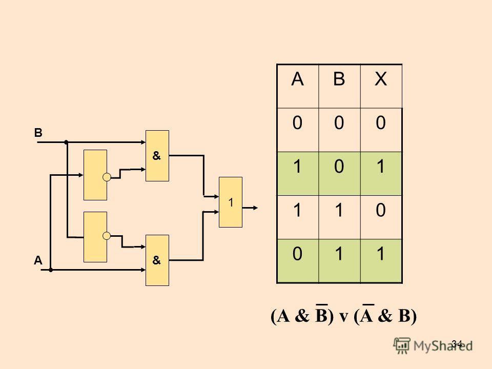 34 АВХ 000 101 110 011 & 1 B A & (A & B) v (A & B)