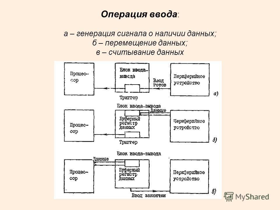 Операция ввода : а – генерация сигнала о наличии данных; б – перемещение данных; в – считывание данных