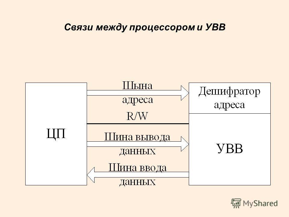 Связи между процессором и УВВ