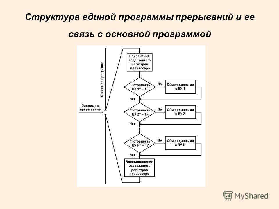 Структура единой программы прерываний и ее связь с основной программой