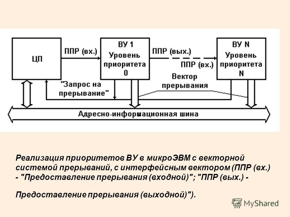 Реализация приоритетов ВУ в микроЭВМ с векторной системой прерываний, с интерфейсным вектором (ППР (вх.) - Предоставление прерывания (входной); ППР (вых.) - Предоставление прерывания (выходной)).