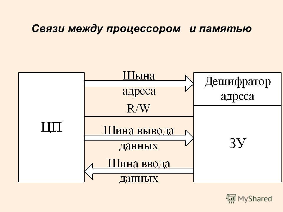 Связи между процессором и памятью