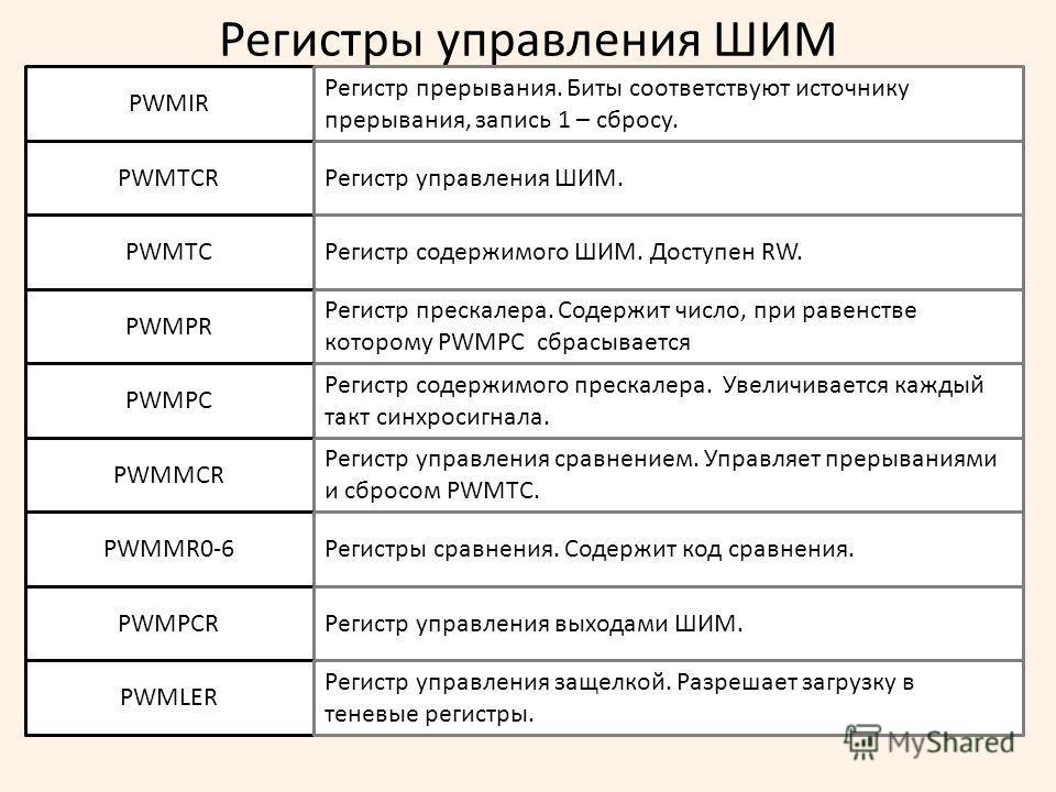 Регистры управления ШИМ PWMTCРегистр содержимого ШИМ. Доступен RW. PWMPR Регистр прескалера. Содержит число, при равенстве которому PWMPC сбрасывается PWMPC Регистр содержимого прескалера. Увеличивается каждый такт синхросигнала. PWMIR Регистр прерыв
