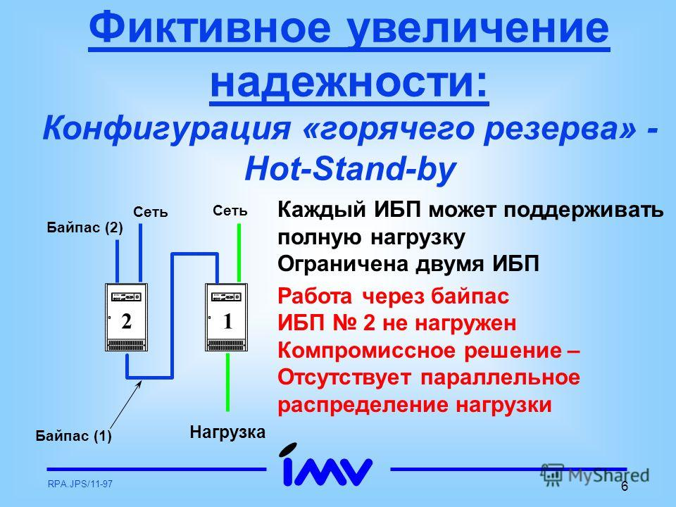 RPA.JPS/11-97 6 Фиктивное увеличение надежности: Конфигурация «горячего резерва» - Hot-Stand-by Каждый ИБП может поддерживать полную нагрузку Ограничена двумя ИБП Работа через байпас ИБП 2 не нагружен Компромиссное решение – Отсутствует параллельное