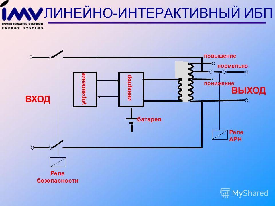 Для использования в хороших электросетях: Нет фильтрации входного напряжения Непригоден для применения в промышленности Отсутствует стабилизация частоты (Генератор) Отсутствует стабилизация напряжения Применение: Защита от перебоев электросети ИБП ти