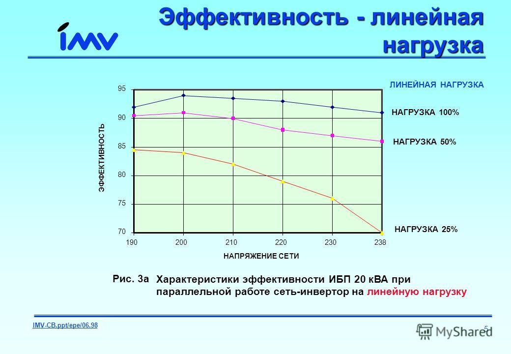 IMV-CB.ppt/epe/06.98 5 Эффективность - линейная нагрузка 70 75 80 85 90 95 190200210220230238 НАПРЯЖЕНИЕ СЕТИ ЭФФЕКТИВНОСТЬ НАГРУЗКА 100% НАГРУЗКА 50% НАГРУЗКА 25% ЛИНЕЙНАЯ НАГРУЗКА Рис. 3a : Характеристики эффективности ИБП 20 кВА при параллельной р