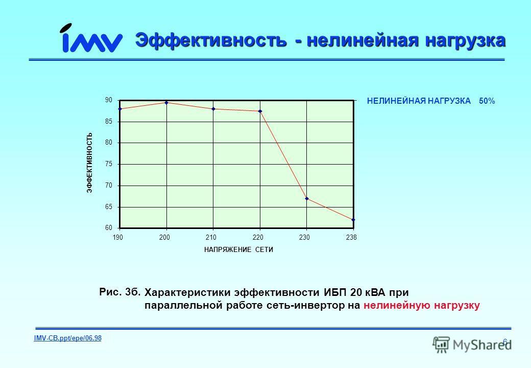 IMV-CB.ppt/epe/06.98 6 Эффективность - нелинейная нагрузка 60 65 70 75 80 85 90 190200210220230238 НАПРЯЖЕНИЕ СЕТИ ЭФФЕКТИВНОСТЬ НЕЛИНЕЙНАЯ НАГРУЗКА 50% Рис. 3б. : Характеристики эффективности ИБП 20 кВА при параллельной работе сеть-инвертор на нелин
