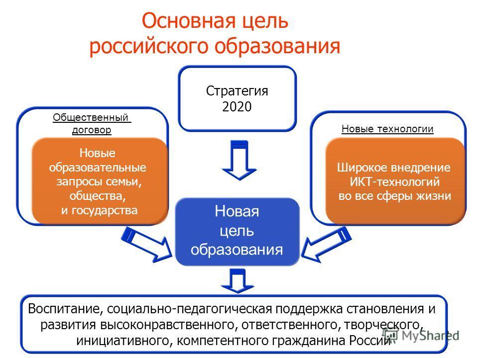 2 Основная цель российского образования 22 Новая цель образования Новые технологии Общественный договор Новые образовательные запросы семьи, общества, и государства Широкое внедрение ИКТ-технологий во все сферы жизни Стратегия 2020 Воспитание, социал