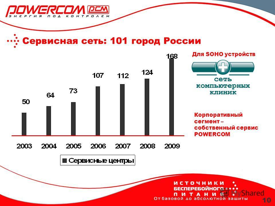 Сервисная сеть: 101 город России 10 Для SOHO устройств Корпоративный сегмент – собственный сервис POWERCOM