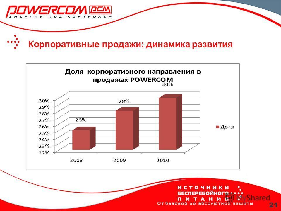 Корпоративные продажи: динамика развития 21