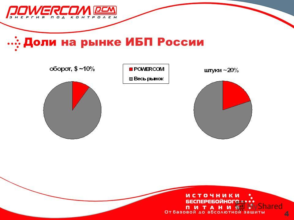 Доли на рынке ИБП России 4