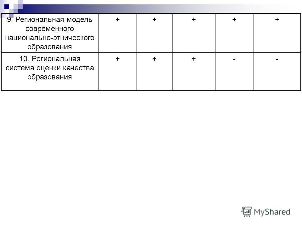 9. Региональная модель современного национально-этнического образования +++++ 10. Региональная система оценки качества образования +++--
