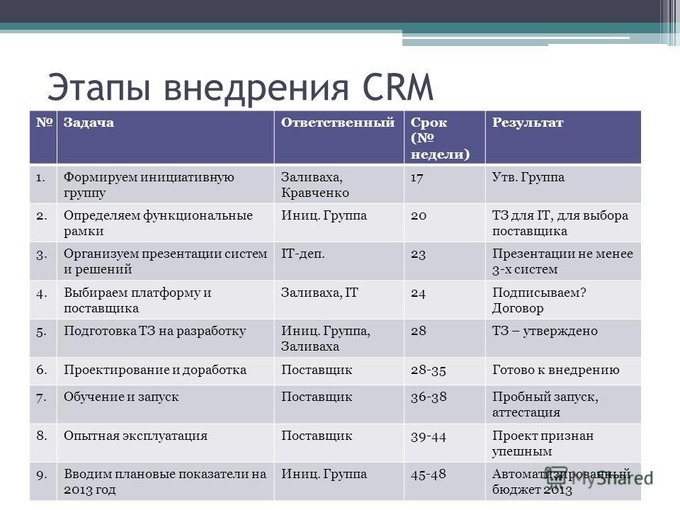 Этапы внедрения CRM ЗадачаОтветственныйСрок ( недели) Результат 1.Формируем инициативную группу Заливаха, Кравченко 17Утв. Группа 2.Определяем функциональные рамки Иниц. Группа20ТЗ для IT, для выбора поставщика 3.Организуем презентации систем и решен