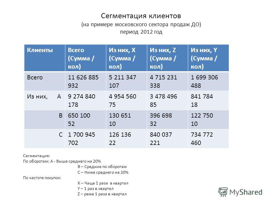 Сегментация клиентов (на примере московского сектора продаж ДО) период 2012 год КлиентыВсего (Сумма / кол) Из них, X (Сумма / кол) Из них, Z (Сумма / кол) Из них, Y (Сумма / кол) Всего11 626 885 932 5 211 347 107 4 715 231 338 1 699 306 488 Из них, А