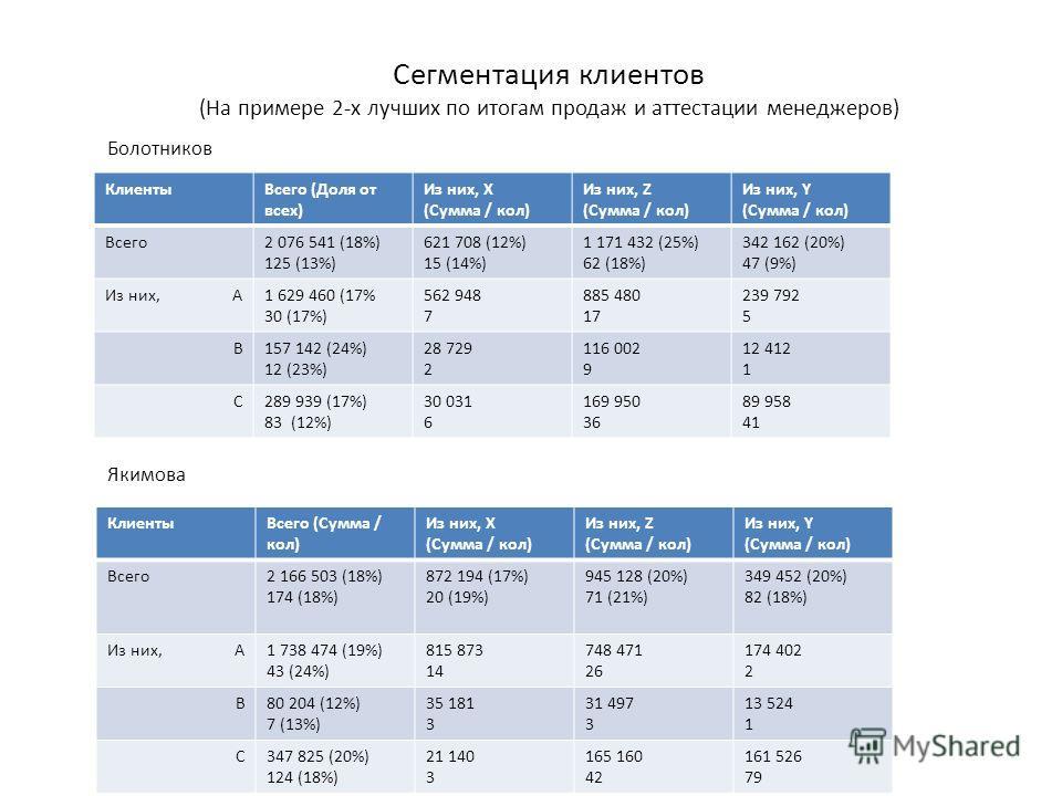 Сегментация клиентов (На примере 2-х лучших по итогам продаж и аттестации менеджеров) КлиентыВсего (Доля от всех) Из них, X (Сумма / кол) Из них, Z (Сумма / кол) Из них, Y (Сумма / кол) Всего2 076 541 (18%) 125 (13%) 621 708 (12%) 15 (14%) 1 171 432