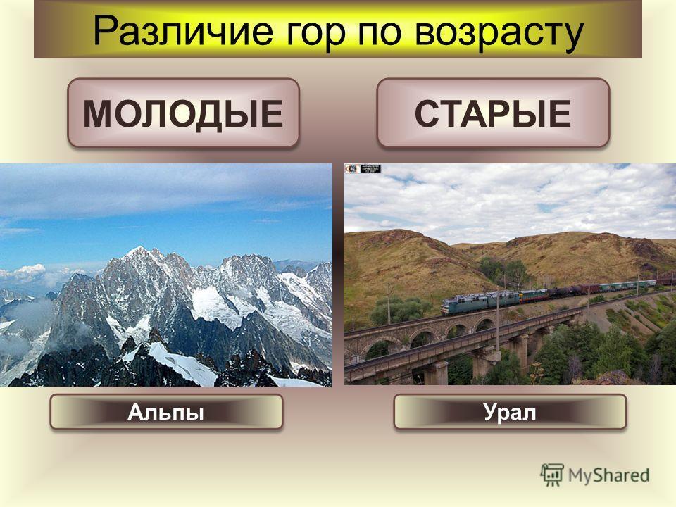 Различие гор по возрасту МОЛОДЫЕ СТАРЫЕ Альпы Урал