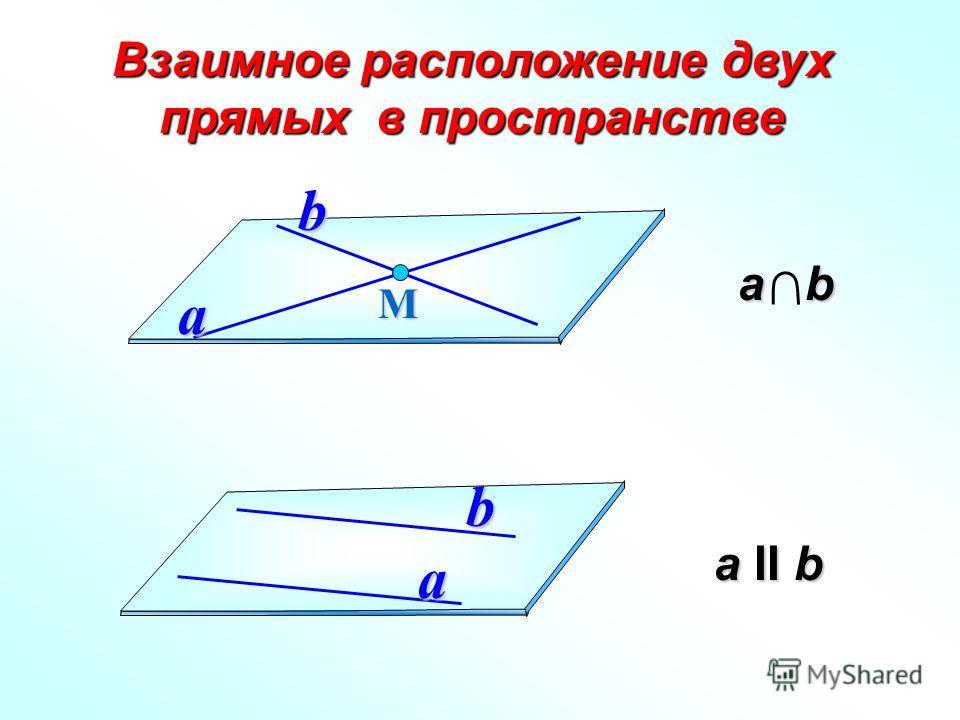а II b а II b Взаимное расположение двух прямых в пространстве Мa b a b а b а b