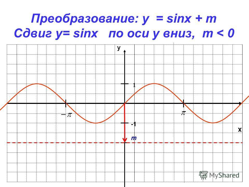 x y 1 Преобразование: y = sinx + m Сдвиг у= sinx по оси y вниз, m < 0 m