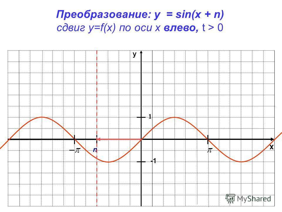 x y 1 Преобразование: y = sin(x + n) сдвиг у=f(x) по оси х влево, t > 0 n