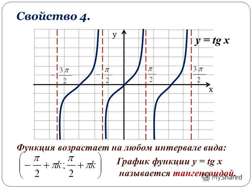 х у Свойство 4. Функция возрастает на любом интервале вида: y = tg x График функции y = tg x называется тангенсоидой.